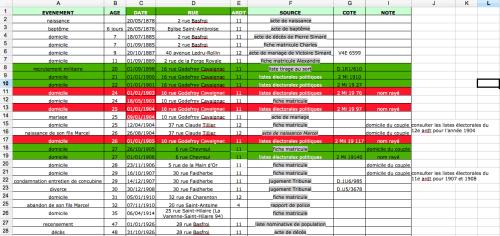 listes électorales, chronologie