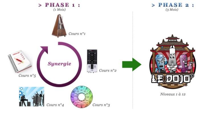 formation dj bushido phases