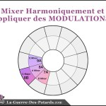 mix harmonique modulation