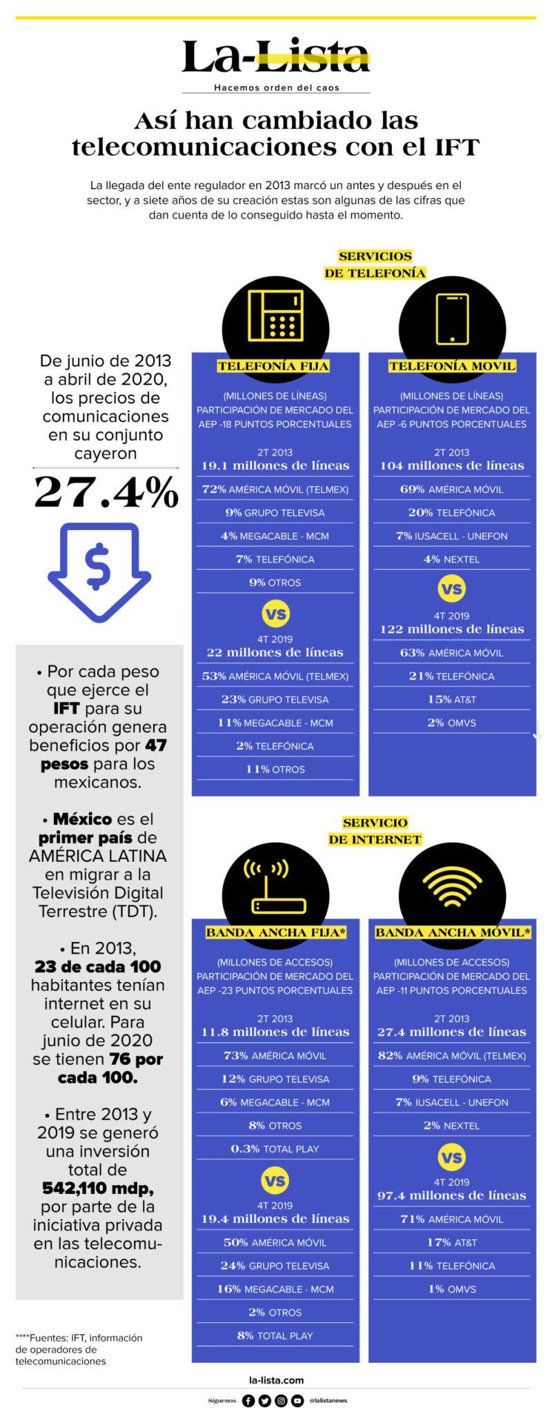 ift-telecomunicaciones-telefonia-internet