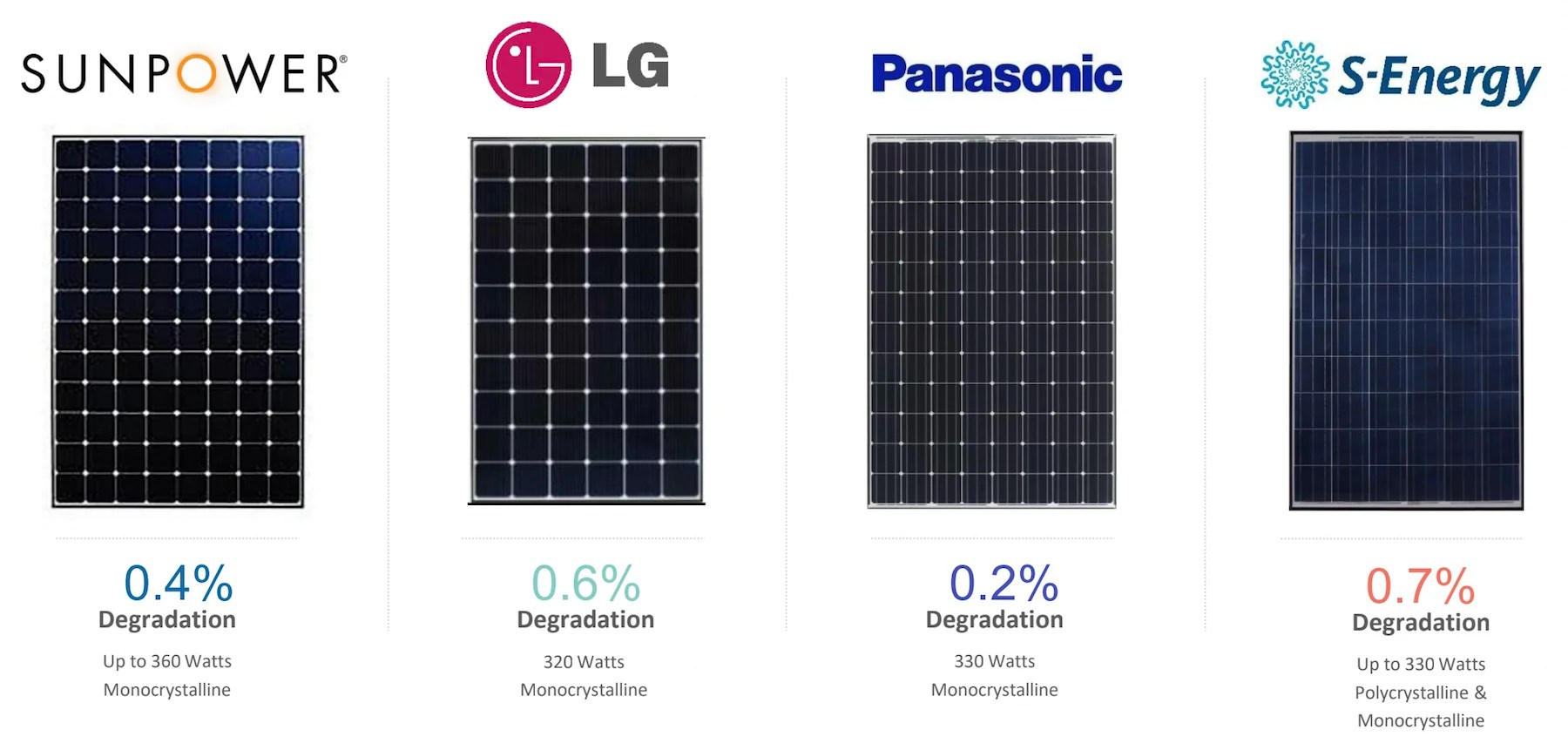 Learn More About Different Types Of Solar Panels  LA Solar Group