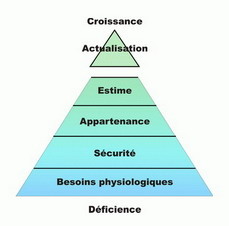 besoins-maslow