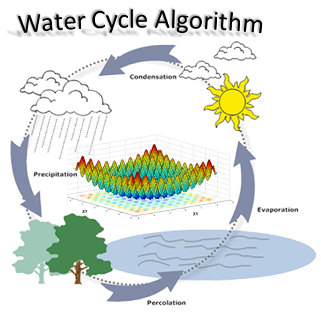 Water Cycle Algorithm Wca