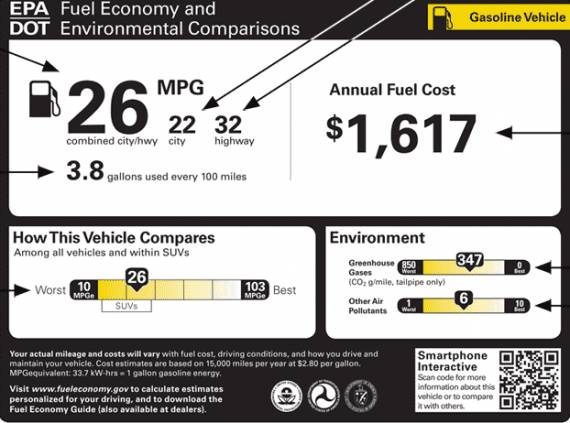 """The E.P.A. is considering new """"fuel economy stickers"""" for new cars.  This one is favored by the industry.  A better explanation of the stickers ##http://www.epa.gov/fueleconomy/gas-label-2.htm##can be found here.##"""