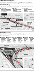 For a full list of the delays caused by this project, visit ##http://latimesblogs.latimes.com/lanow/2010/12/major-surgery-coming-for-key-la-orange-county-freeway-interchange.html##LA_Now##