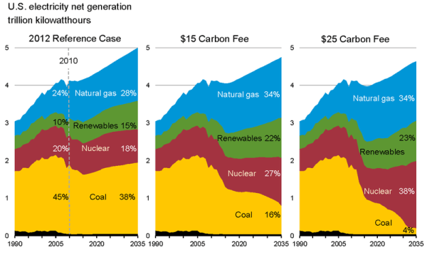 Estimated effect of a carbon tax on sources of United States electrical generation Source: US Energy Information Administration via wikimedia.