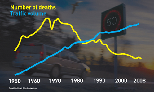 ##http://walksf.org/2014/01/no-loss-of-life-is-acceptable-san-franciscans-call-for-vision-zero/##Walk SF## shows that with a Vision Zero philosophy, increase traffic volume can lead to fewer road fatalities.