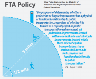 Federal transportation policy sets walk-shed and bike-shed distances at 0.5-mile and 3 miles, respectively. Graphic: Metro First Last Mile plan page 18