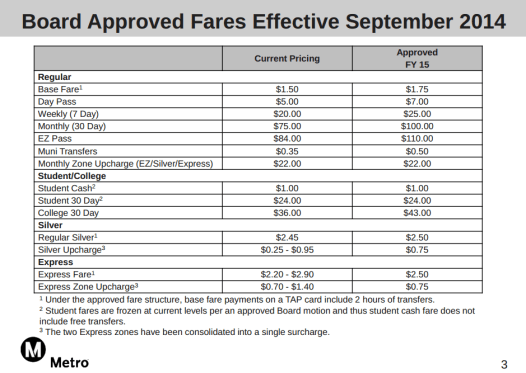 New Metro fares effective September 15 2014. Image from Metro Briefing Document