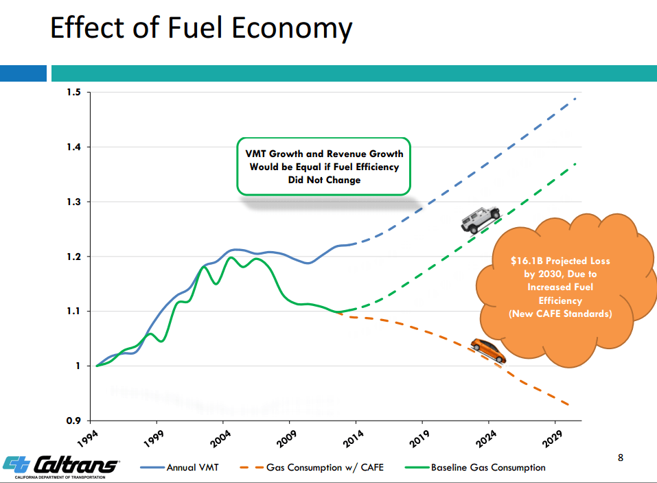 Thoughts at a Workshop On Replacing CA's Gas Tax With a Mileage Fee