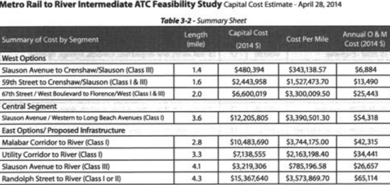Cost estimates for the various route alternatives. (Feasibility Study)