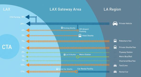 How travelers arrive at LAX today. Image provided by LAWA