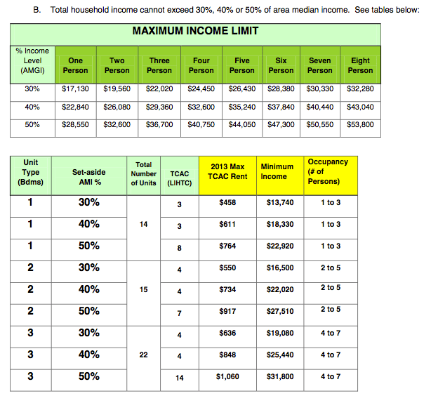 Example of affordable housing metrics. Applicants must be at or below a certain percentage of the Area Median Income to apply. But they also generally must make a minimum income, as seen in the case of the new Sol y Luna apartments. Source: East L.A. Community Corporation