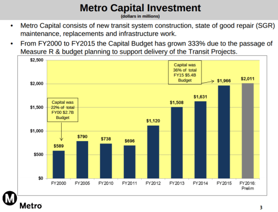 Metro's FY2015-16 budget is expected to exceed $2 billion for the first time. Graph from Metro [PDF]