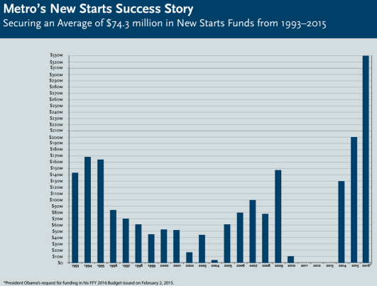 New Starts funding graphic via Metro [PDF]