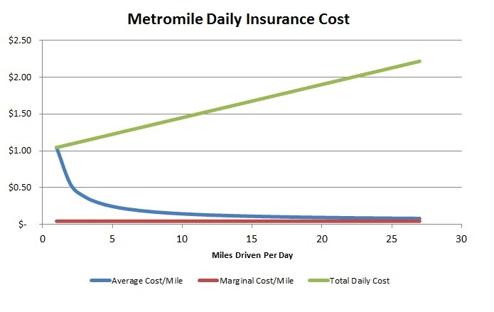 Average Cost Of Car Insurnace
