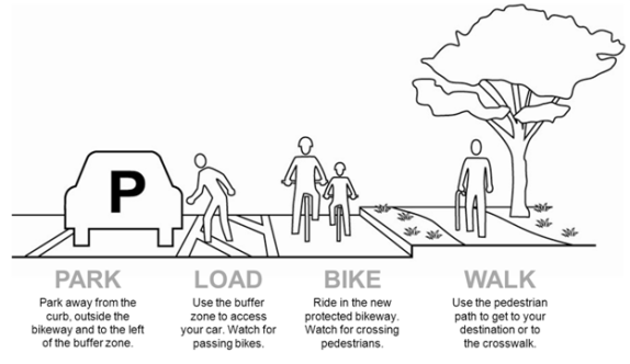 Parking protected bike lane improvements coming to Reseda Boulevard. Diagram via SFMTA