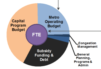 Metro's FY2016 budget breakdown - roughly one third image via Metro April handout [PDF]