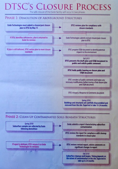 A not-so-great photograph of the handout detailing the closure process. Once Exide's closure plan is approved (or imposed upon them by DTSC, should they not be able to draft one properly), DTSC will draft and present a CEQA document (fall, 2015), and solicit public comment. By Spring 2016, the 19-24 month-long process of disassembly of structures on the site should begin.