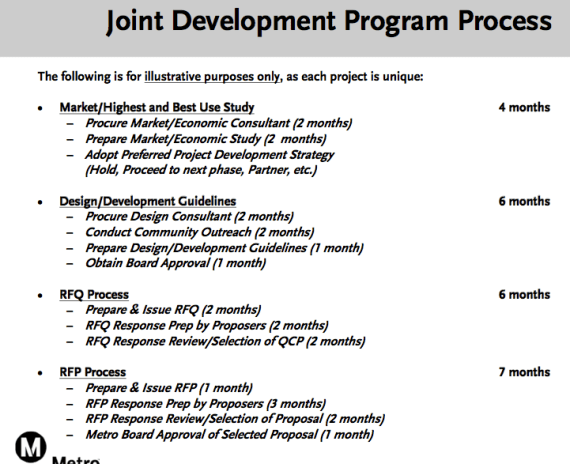 Metro's Joint Development Process currently allows for limited community engagement. Source: Metro
