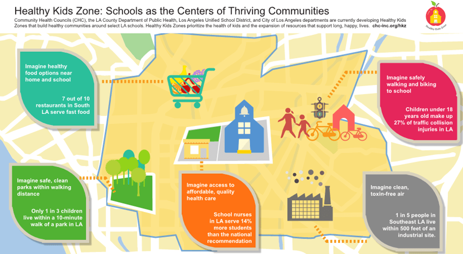 Healthy Kids Zone Schools At The Center Of Healthy Communities Streetsblog Los Angeles