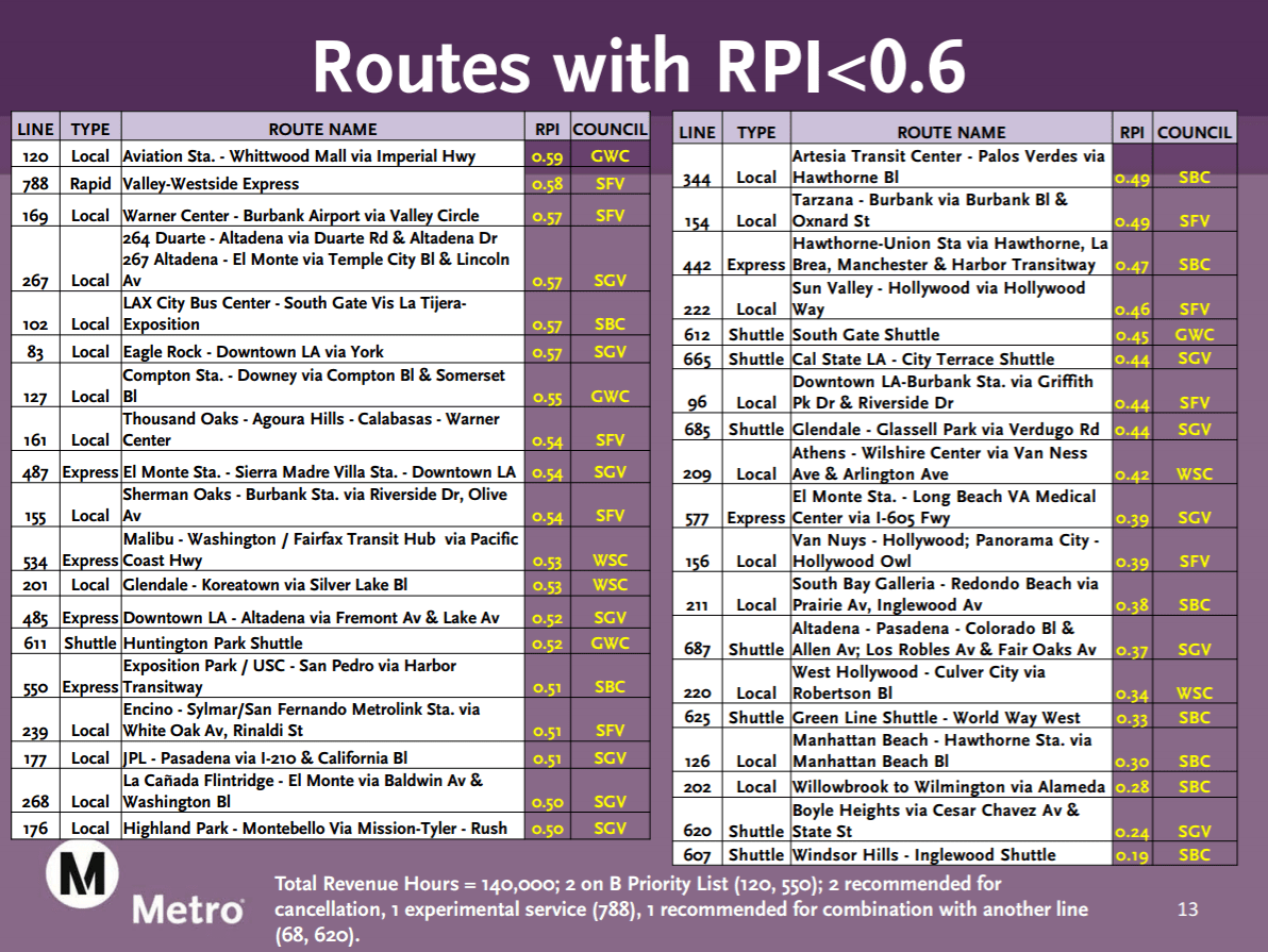 A Peek Into Metro's Frequent Bus Network Proposal