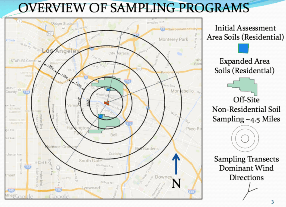"DTSC ordered that further soil sampling be conducted outside the initial and expanded assessment areas. Samples were thus taken along the transect ""Y"" lines to determine how far lead dust had traveled. Source: DTSC"