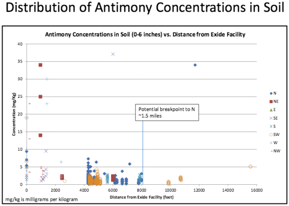 The distribution of Antimony around the Exide plant. It appears in the greatest concentration to the north of the plant. Source: DTSC