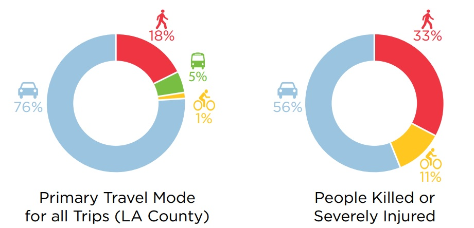 City Hall Vision Zero Forum Foreshadows Culture Change for L A