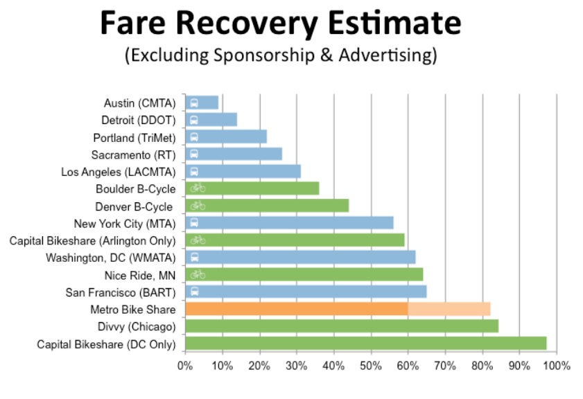 A Peek Into Metro Bike-Share'S Proposed Fare Structure