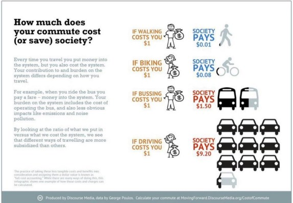 How much your commute costs society. Tweeted by