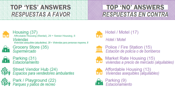 Responses in green are in favor of a use. Purple marks the responses opposed to a particular use. Source: Gwynne Pugh Urban Studio, Perkins + Will, DakeLuna