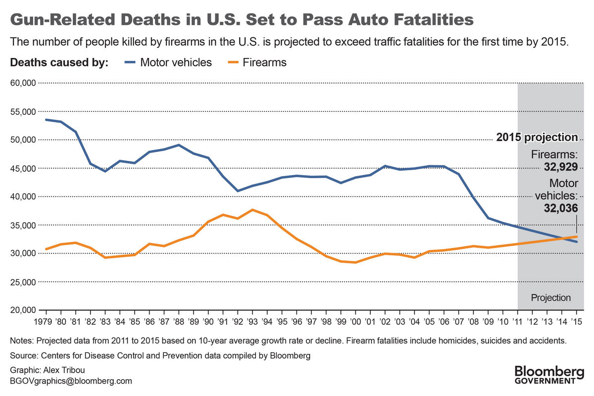 How Many Car Deaths In U S Per Month