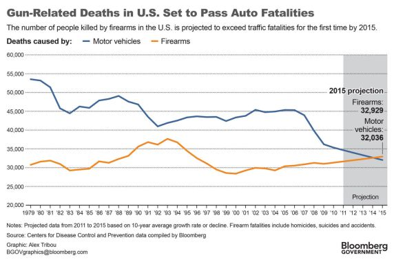 U.S. Car deaths have historically been greater than gun deaths. Currently each accounts for roughly 30,000 deaths per year. Image via Bloomberg
