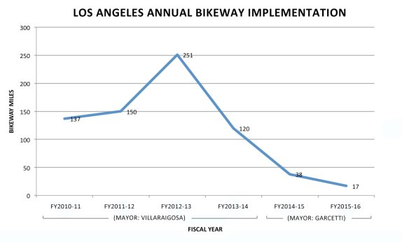 Chart of LADOT's new bikeway mileage implemented by year - via @bikethevote based on data from yesterday's SBLA article
