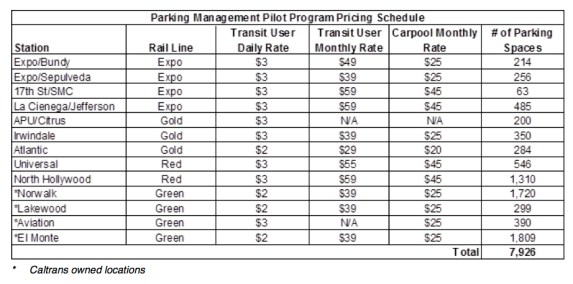 Planned Metro parking pilot station details, via Metro staff report