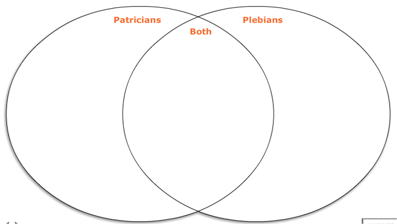 hight resolution of plebeians and patricians venn diagram