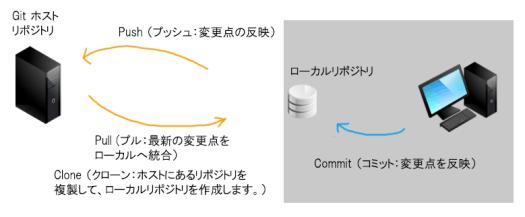 2014-05-30-simple-git