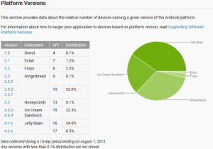 actionbar_20130831_platform_versions_ondashboards