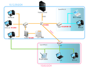 openvpn-network