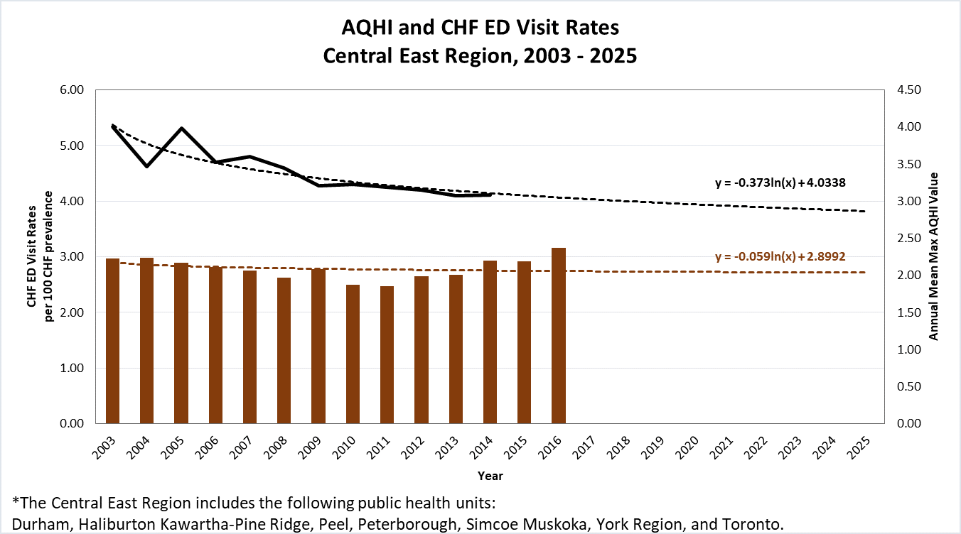 hight resolution of trends of aqhi and chf emergency department visits