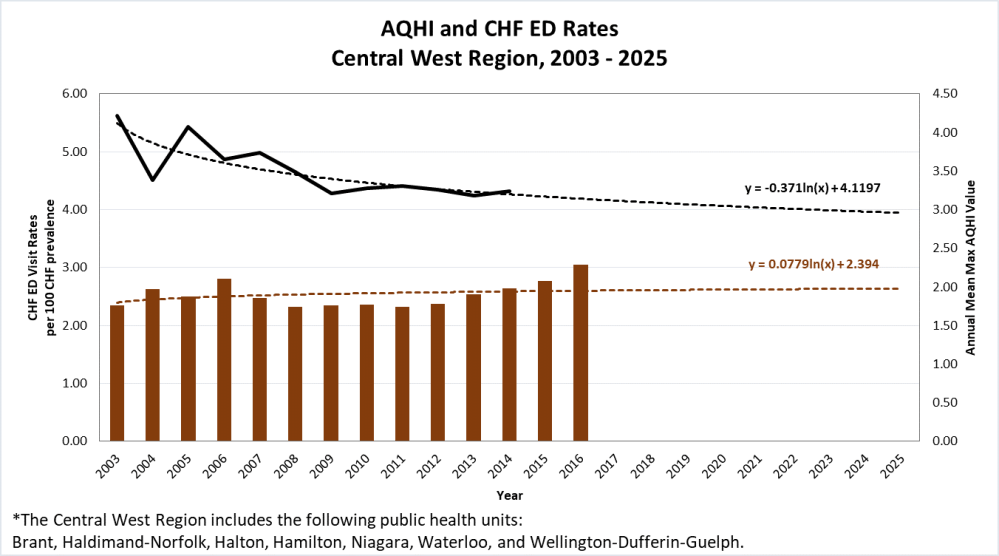 medium resolution of trends of aqhi and chf emergency department visits