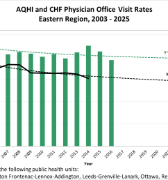 trends of aqhi and chf physician office visits [ 1352 x 752 Pixel ]
