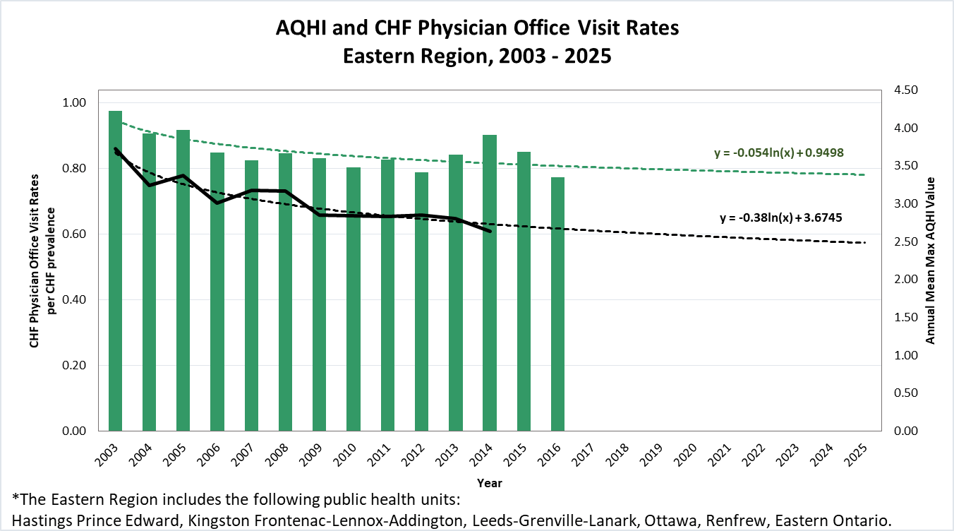 hight resolution of trends of aqhi and chf physician office visits