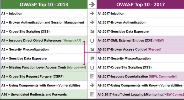 OWASP Top 10–2017