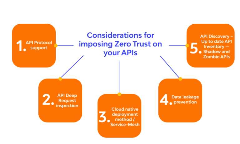 Considerations for imposing Zero Trust on your APIs