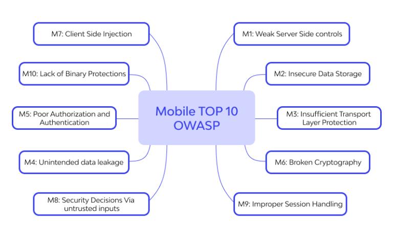 mobile owasp top 10