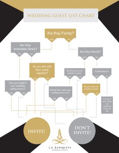 Guest list flow chart labanquets also the right people to invite your wedding rh