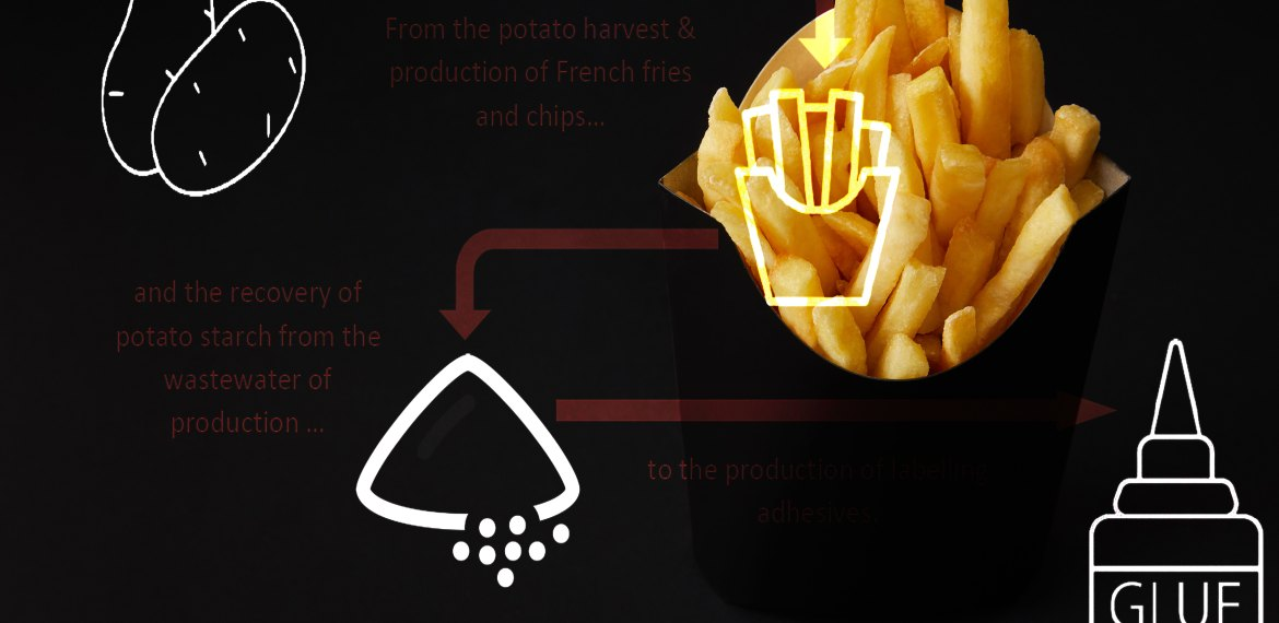 What French fries, potato chips and potatoes and probably the most sustainable adhesive in the industry have in common