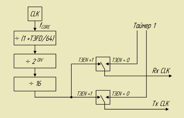 Simulan ang bit Paggalugad sa serial port UART